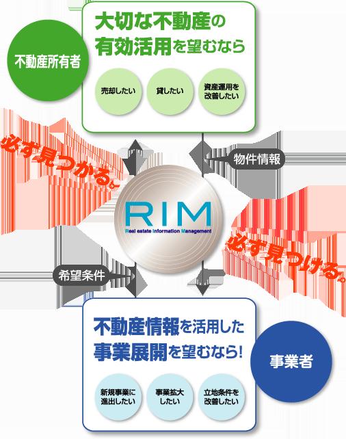 RIMシステム